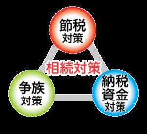 souzokutaisaku